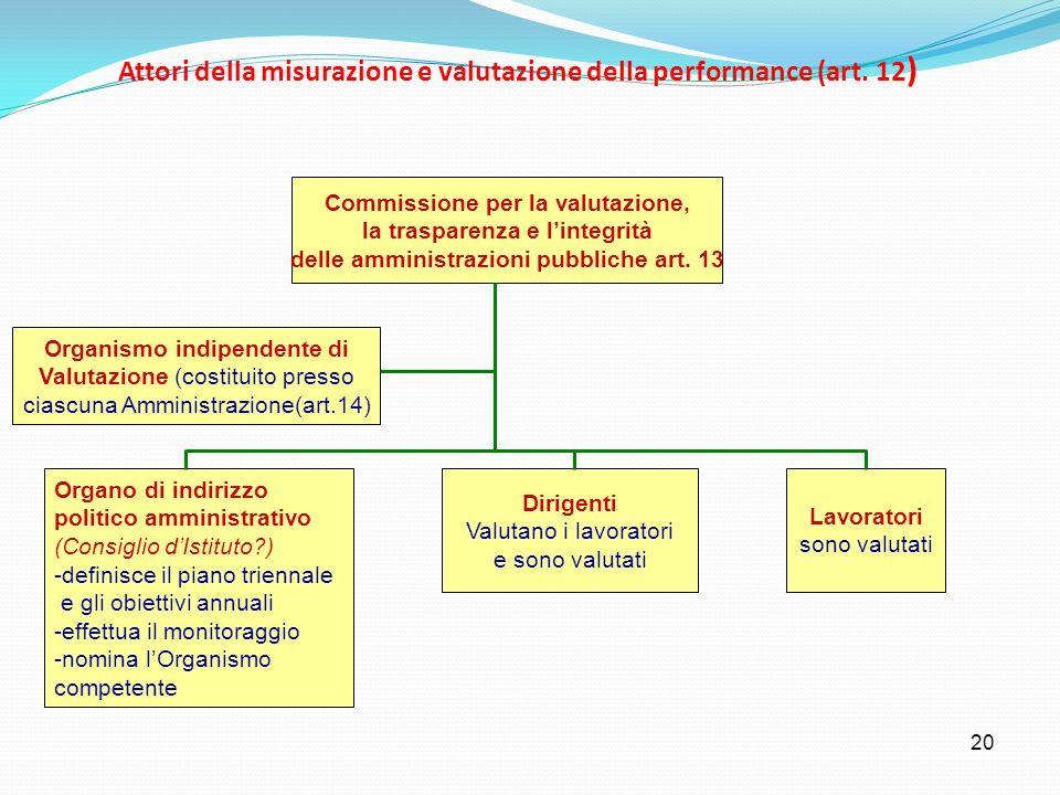 Attori della misurazione e valutazione della performance (art. 12)