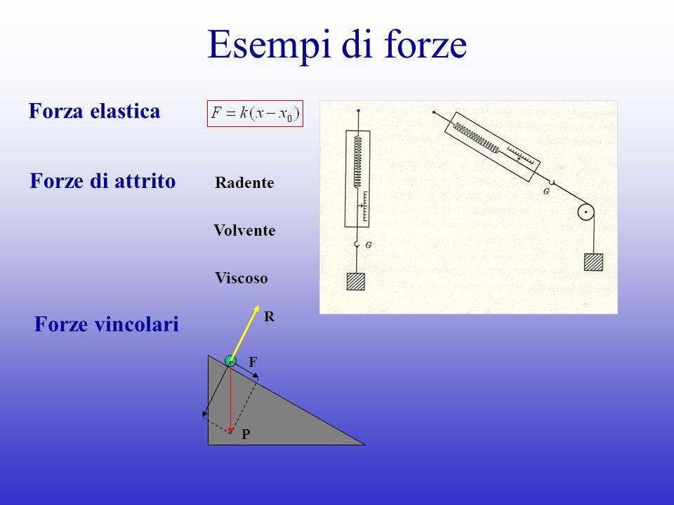 Esempi di forze Forza elastica Forze di attrito Forze vincolari