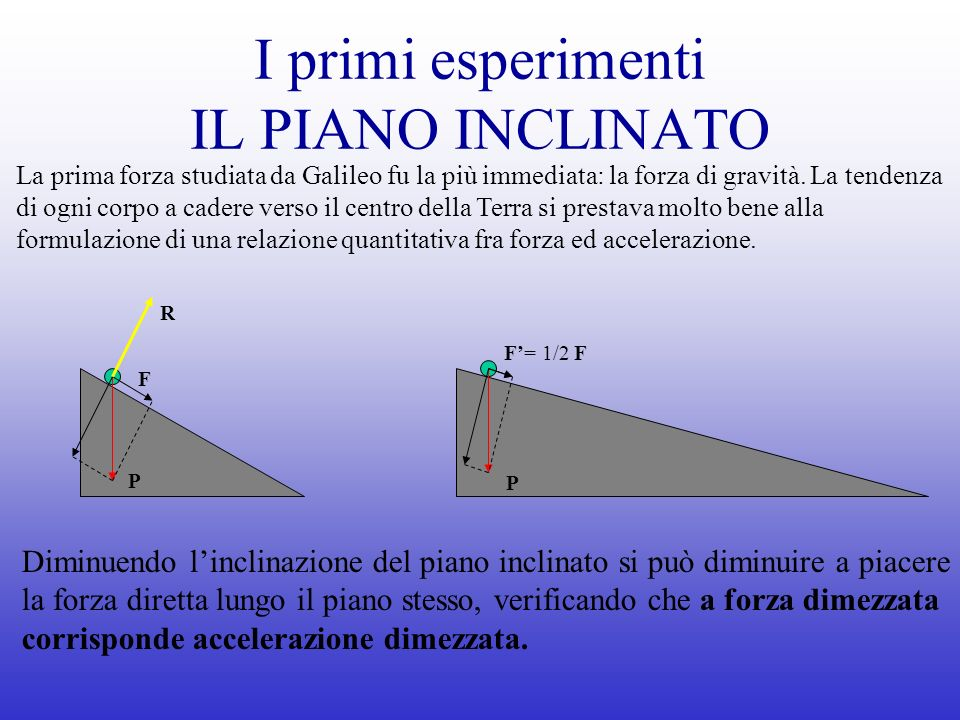 I primi esperimenti IL PIANO INCLINATO