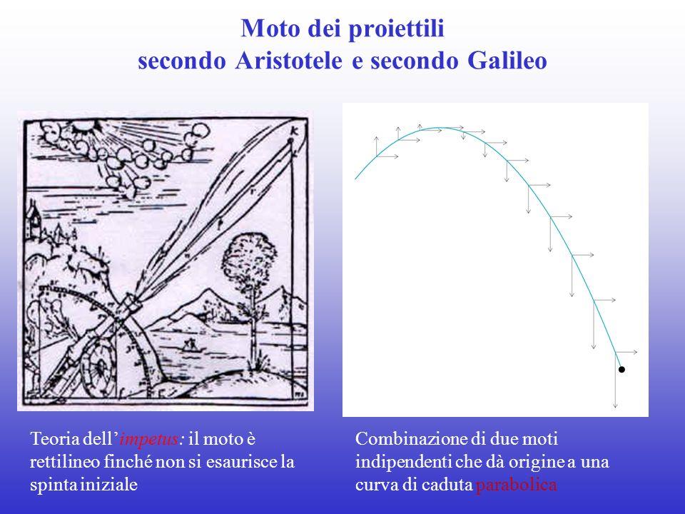 Moto dei proiettili secondo Aristotele e secondo Galileo