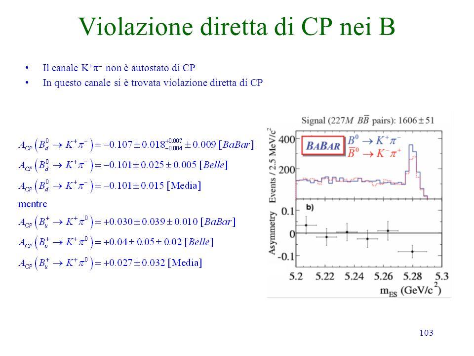Violazione diretta di CP nei B
