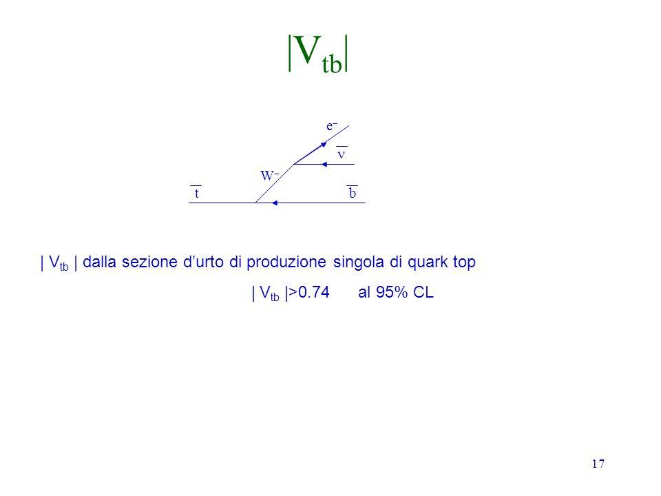 |Vtb| | Vtb | dalla sezione d'urto di produzione singola di quark top