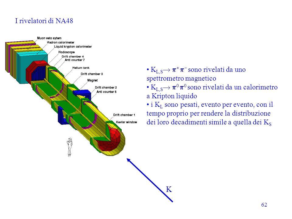 I rivelatori di NA48 KL,S p+ p- sono rivelati da uno spettrometro magnetico. KL,S p0 p0 sono rivelati da un calorimetro a Kripton liquido.