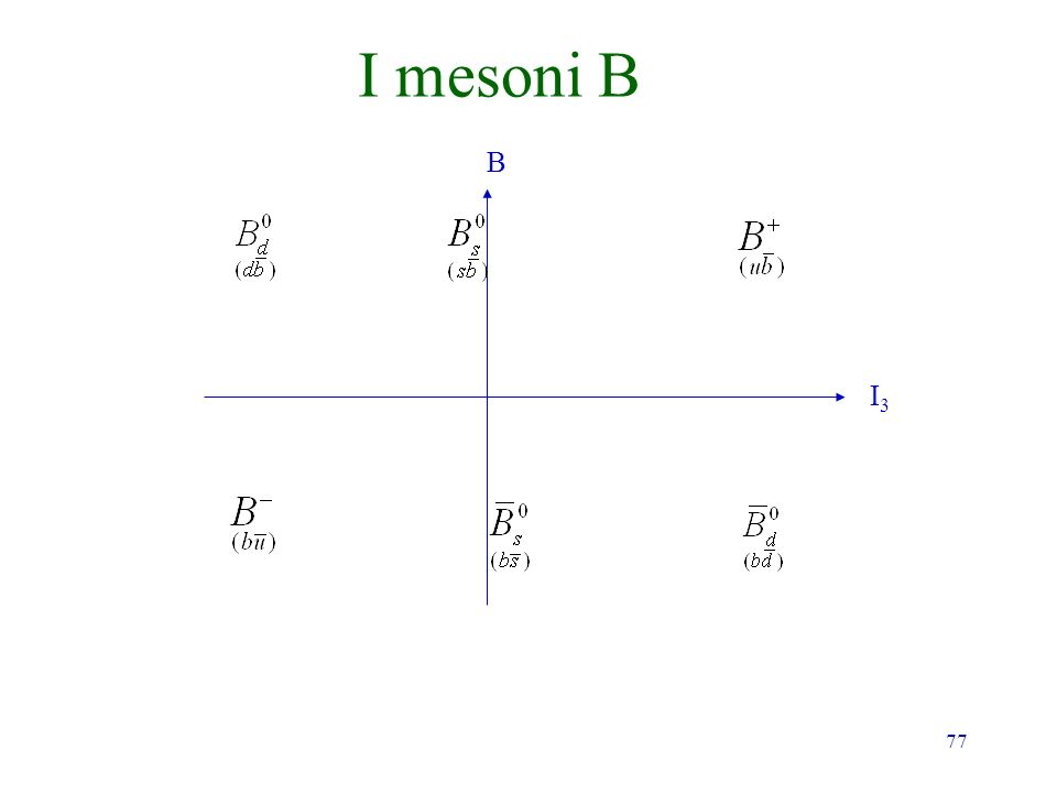 I mesoni B B I3