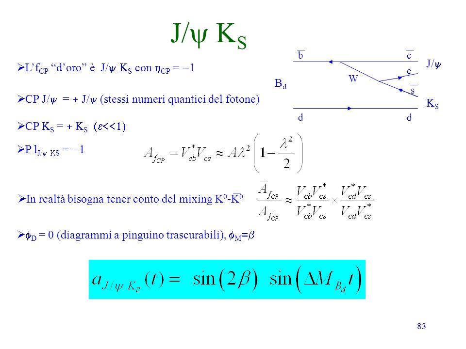 J/y KS J/y L'fCP d'oro è J/y KS con hCP = -1 Bd