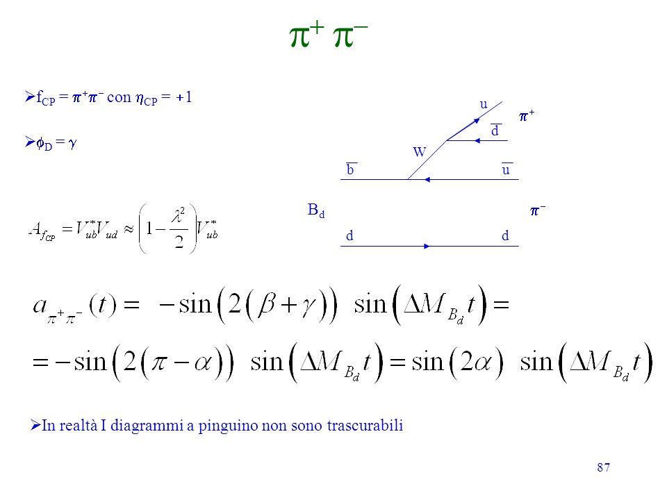 p+ p- fCP = p+p- con hCP = +1 p+ fD = g Bd p-