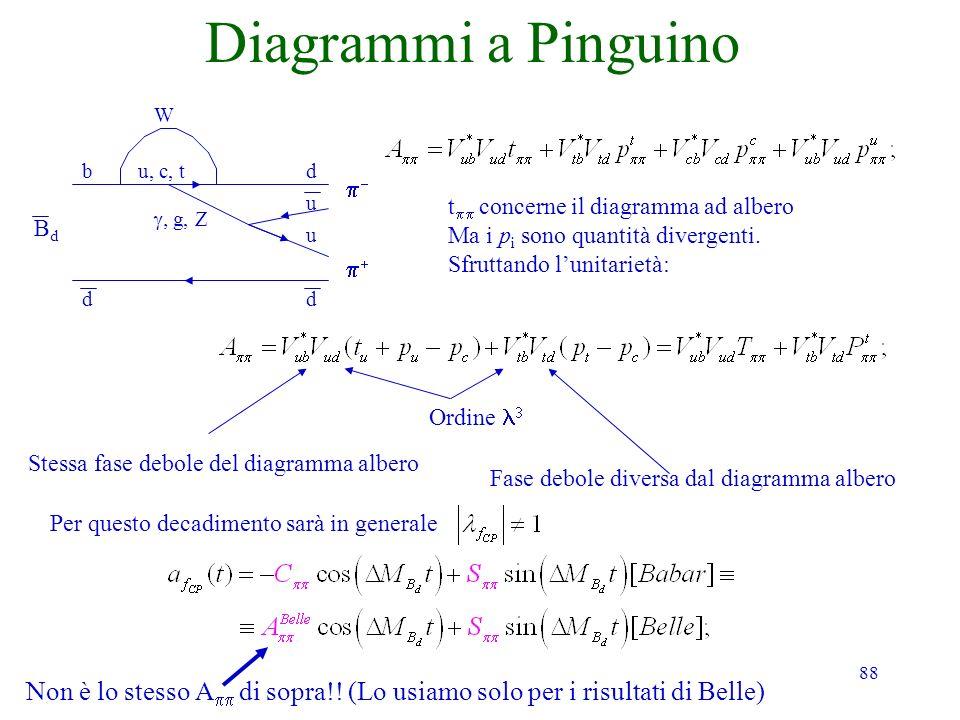 Diagrammi a Pinguino W. b. u, c, t. d. p- u. tpp concerne il diagramma ad albero. Ma i pi sono quantità divergenti.