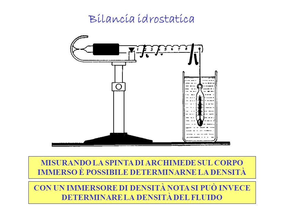 Bilancia idrostatica MISURANDO LA SPINTA DI ARCHIMEDE SUL CORPO IMMERSO È POSSIBILE DETERMINARNE LA DENSITÀ.
