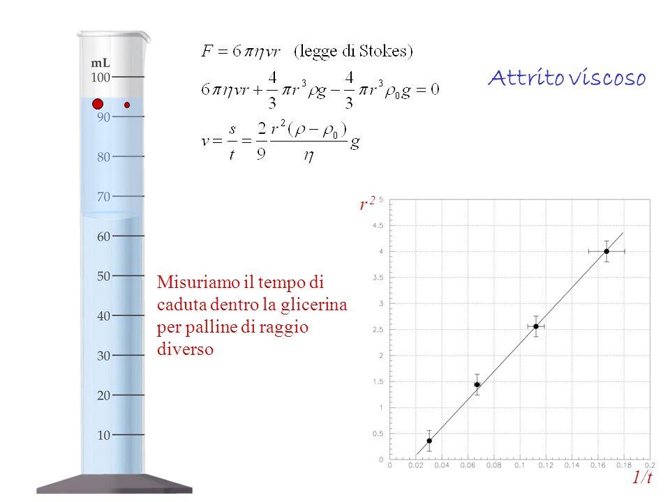Attrito viscosor 2.1/t.