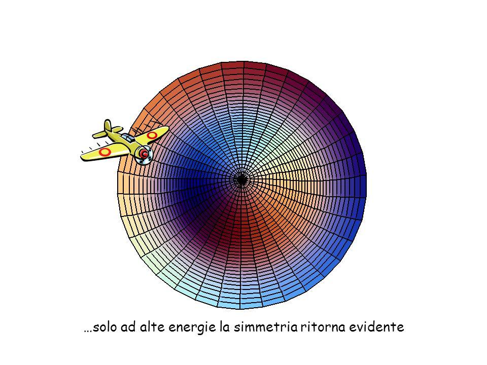 …solo ad alte energie la simmetria ritorna evidente