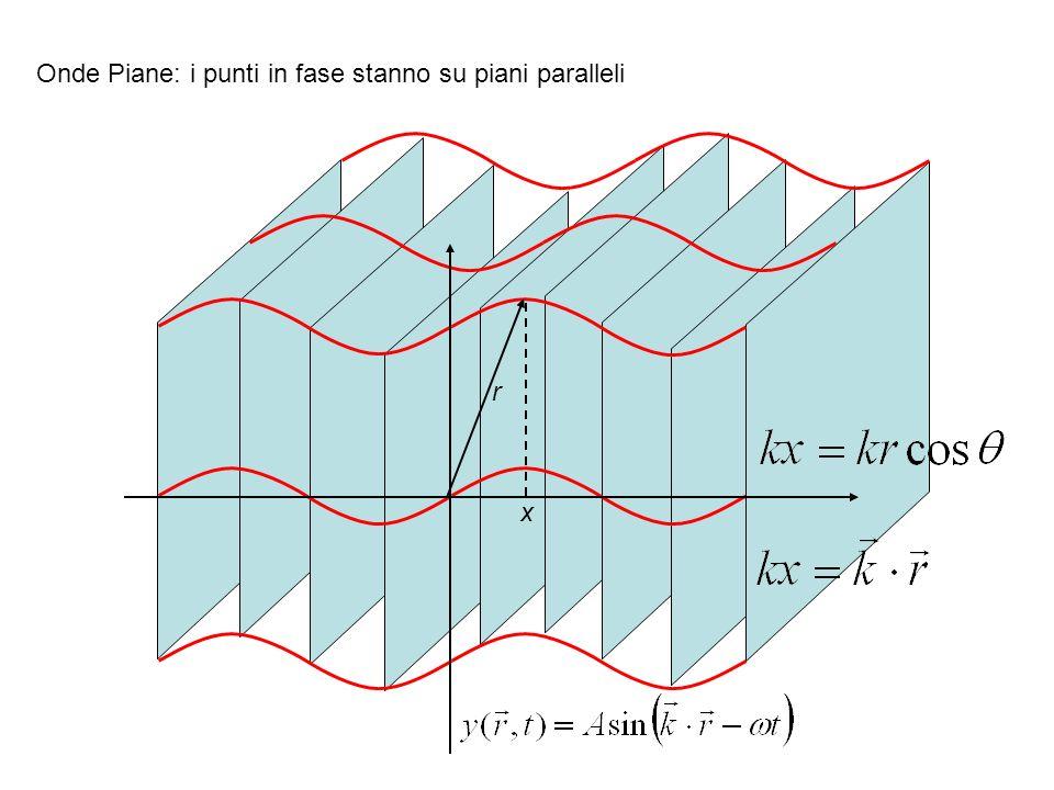 Onde Piane: i punti in fase stanno su piani paralleli