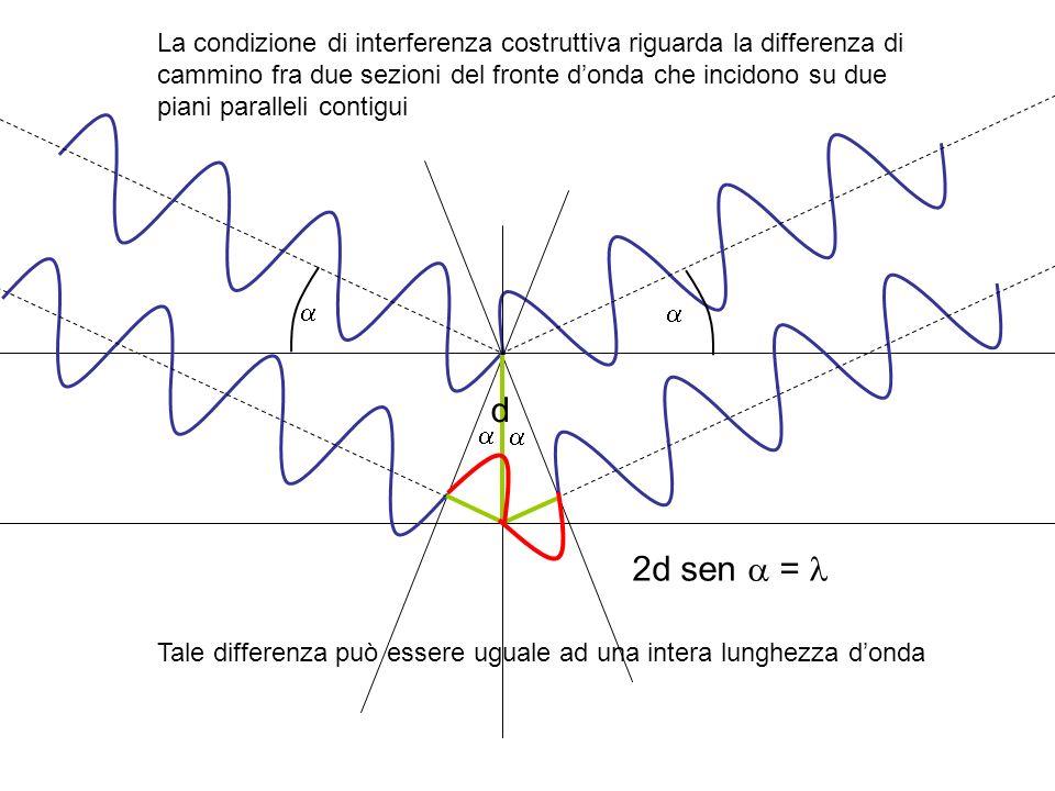 La condizione di interferenza costruttiva riguarda la differenza di cammino fra due sezioni del fronte d'onda che incidono su due piani paralleli contigui
