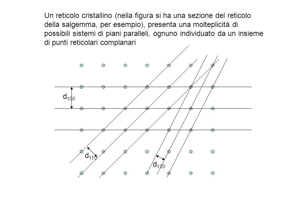 Un reticolo cristallino (nella figura si ha una sezione del reticolo della salgemma, per esempio), presenta una molteplicità di possibili sistemi di piani paralleli, ognuno individuato da un insieme di punti reticolari complanari