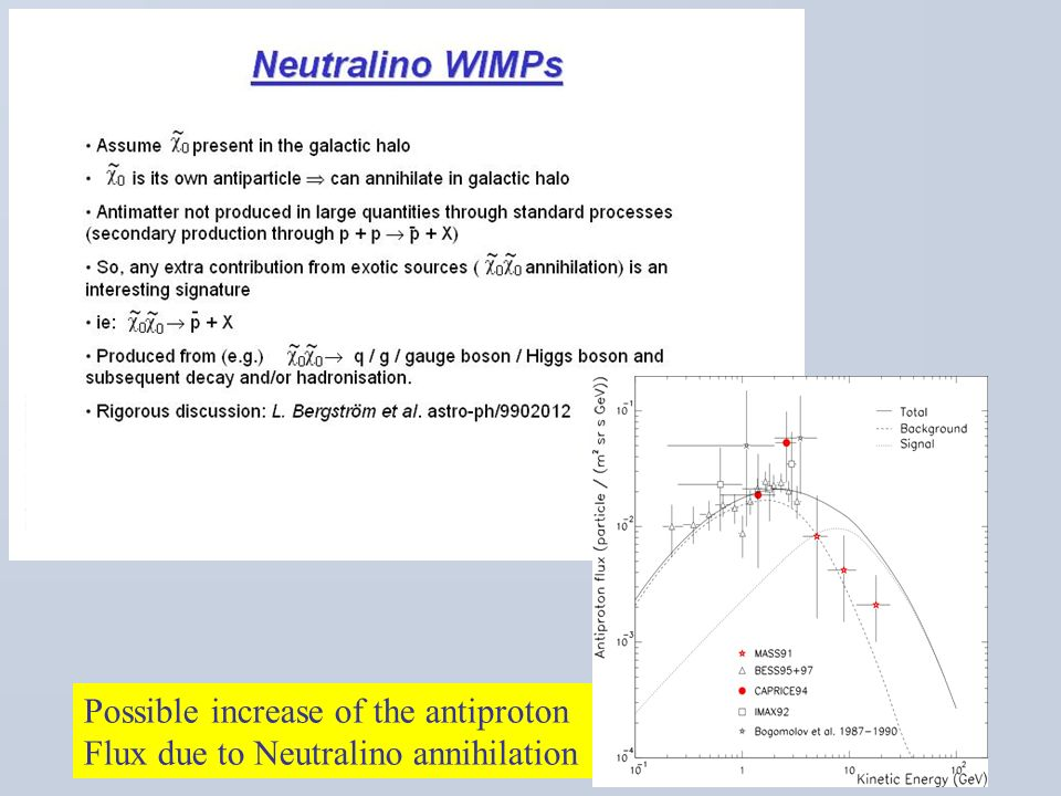 Possible increase of the antiproton