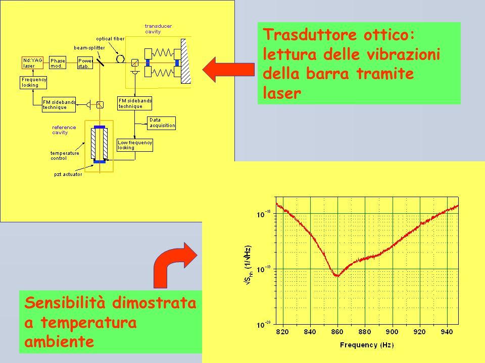 Trasduttore ottico: lettura delle vibrazioni della barra tramite laser
