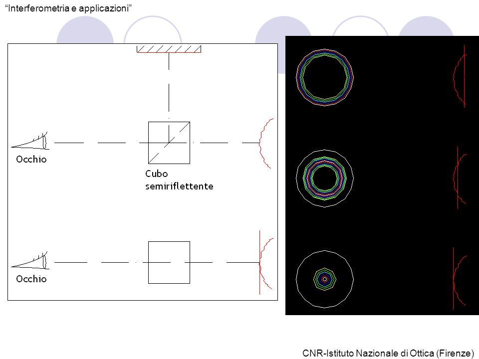 Interferometria e applicazioni