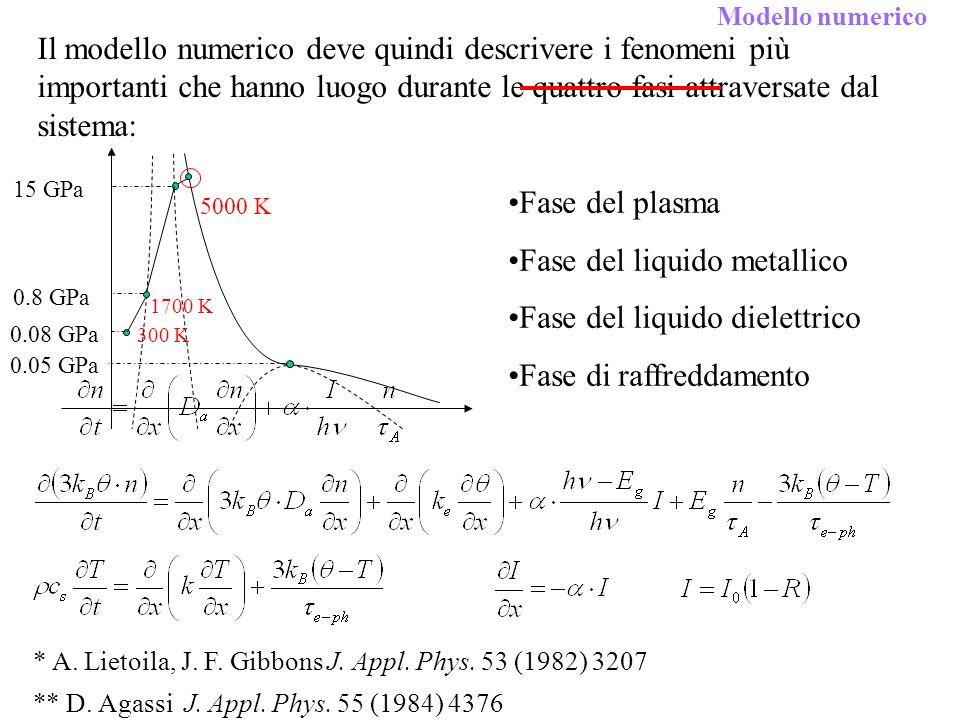 Fase del liquido metallico Fase del liquido dielettrico