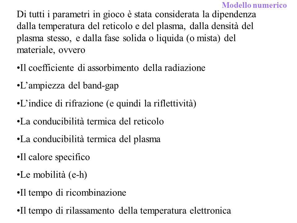 Il coefficiente di assorbimento della radiazione