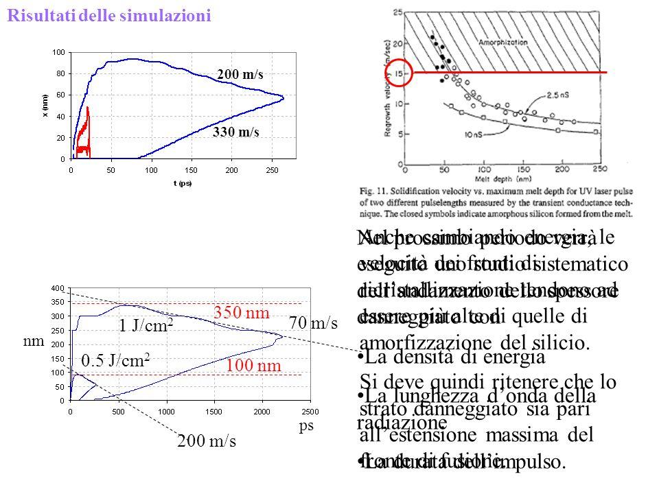La lunghezza d'onda della radiazione