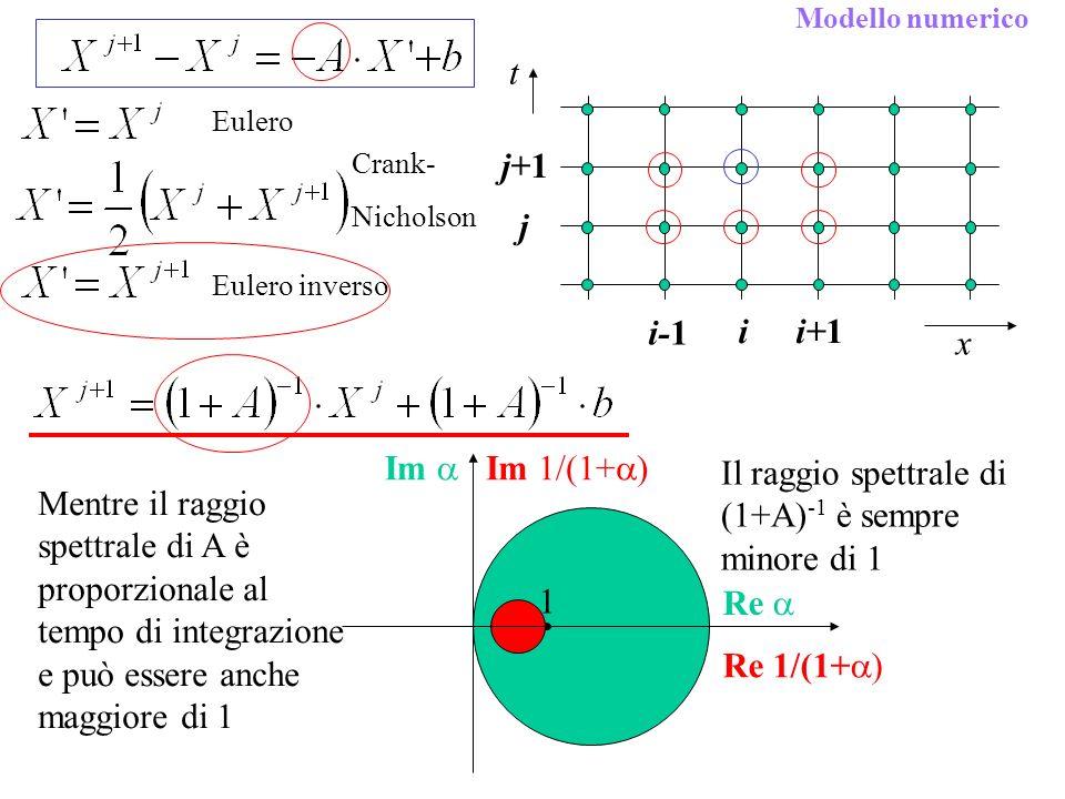 Il raggio spettrale di (1+A)-1 è sempre minore di 1