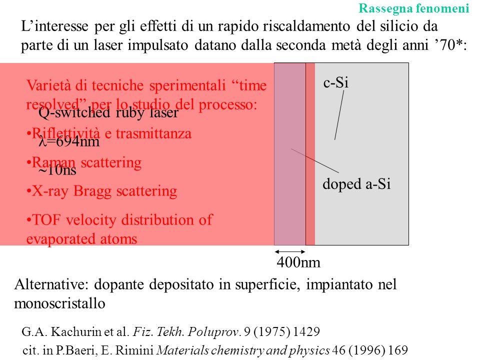 Riflettività e trasmittanza Raman scattering X-ray Bragg scattering