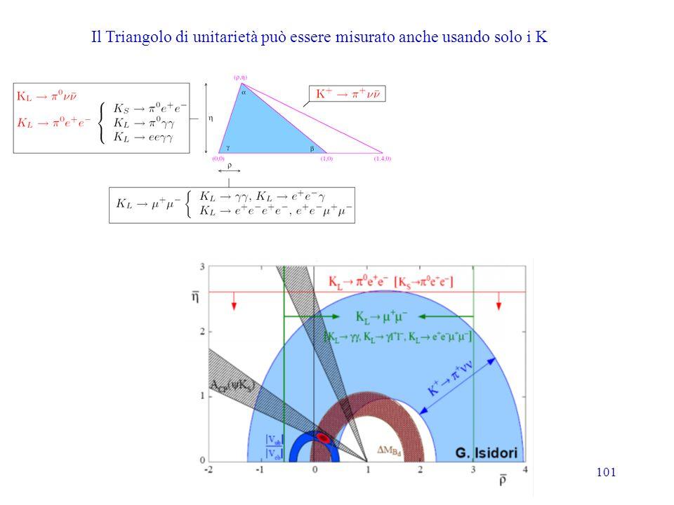Il Triangolo di unitarietà può essere misurato anche usando solo i K