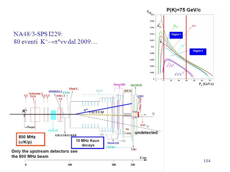 NA48/3-SPS I229: 80 eventi K+→p+nn dal 2009....
