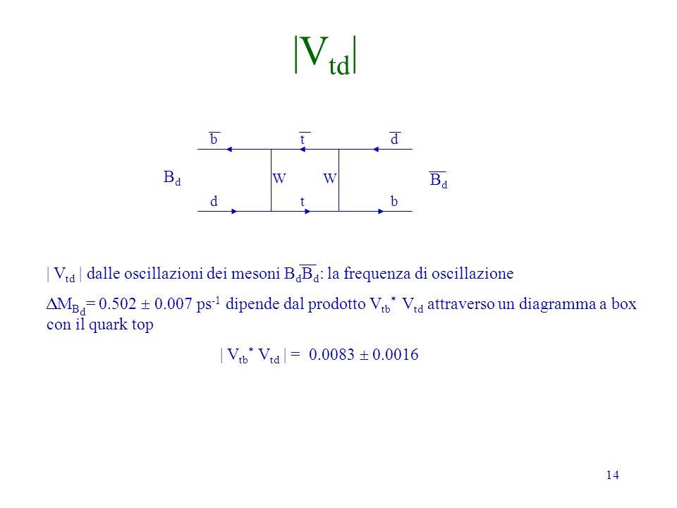 |Vtd| b. t. d. Bd. W. W. Bd. d. t. b. | Vtd | dalle oscillazioni dei mesoni BdBd: la frequenza di oscillazione.