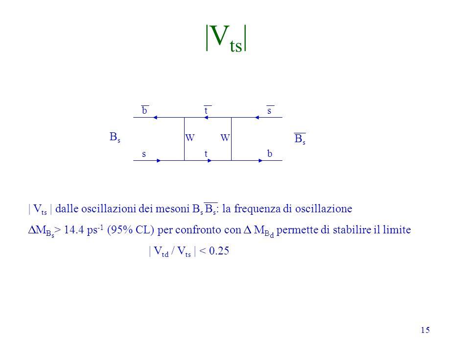 |Vts| b. t. s. Bs. W. W. Bs. s. t. b. | Vts | dalle oscillazioni dei mesoni Bs Bs: la frequenza di oscillazione.