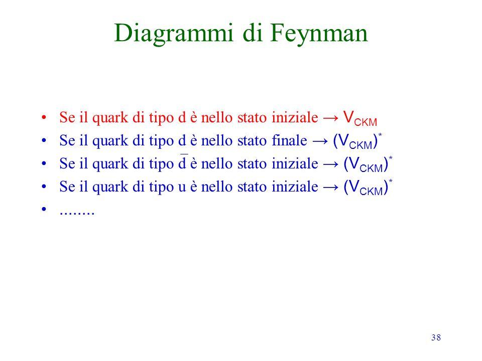 Diagrammi di Feynman Se il quark di tipo d è nello stato iniziale → VCKM. Se il quark di tipo d è nello stato finale → (VCKM)*