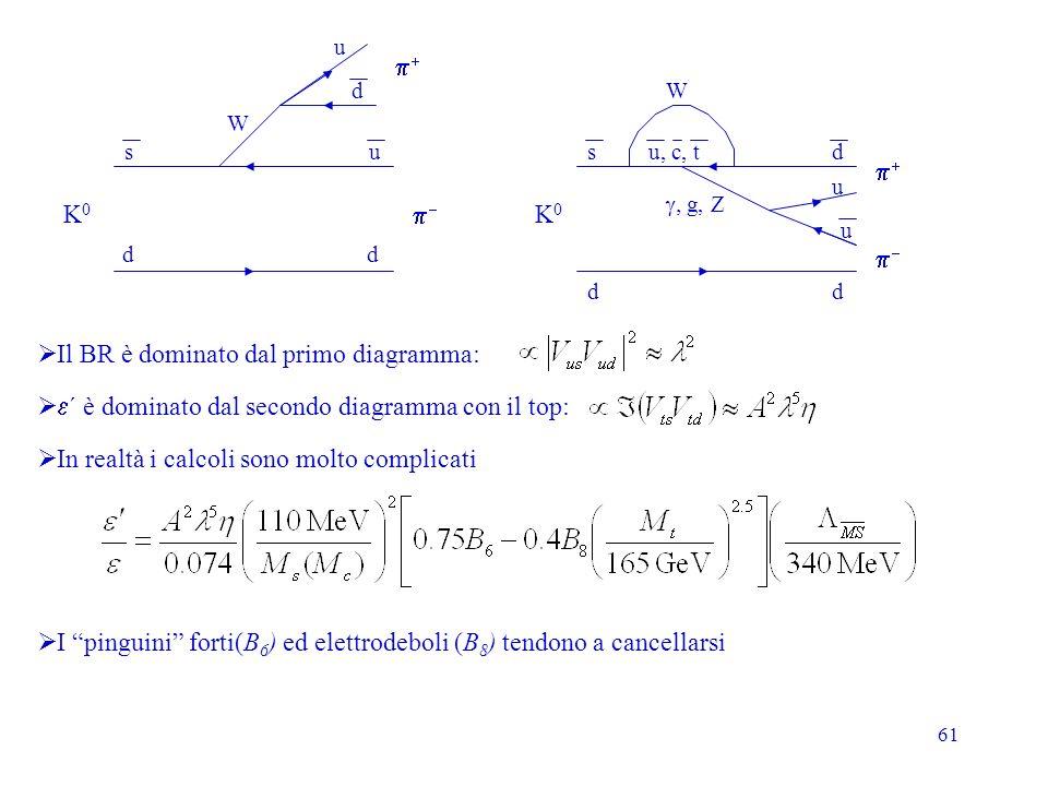 Il BR è dominato dal primo diagramma: