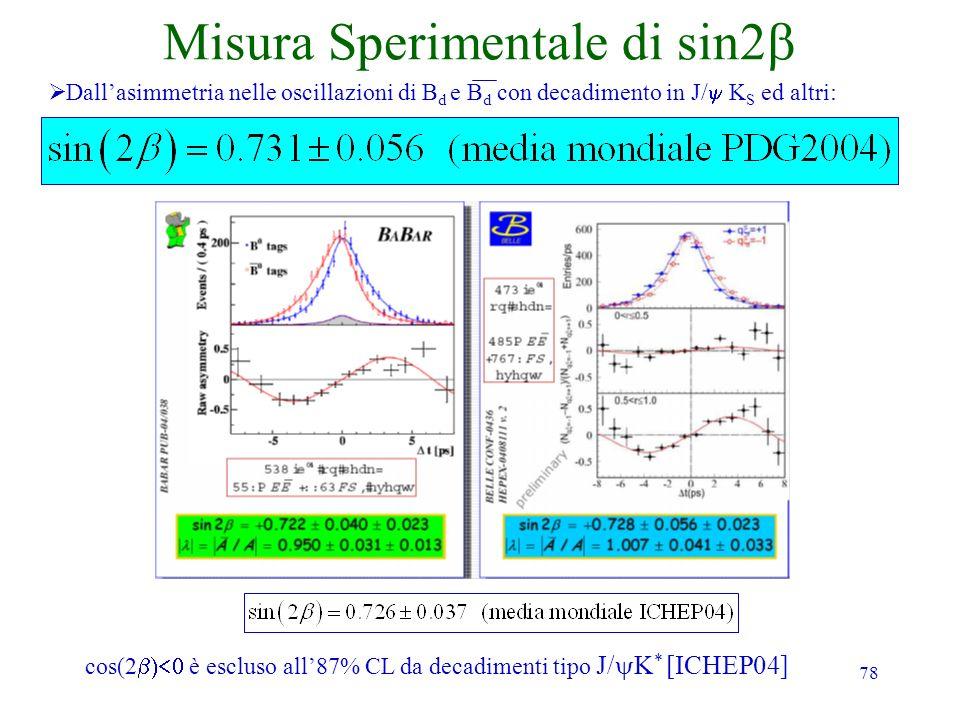 Misura Sperimentale di sin2b