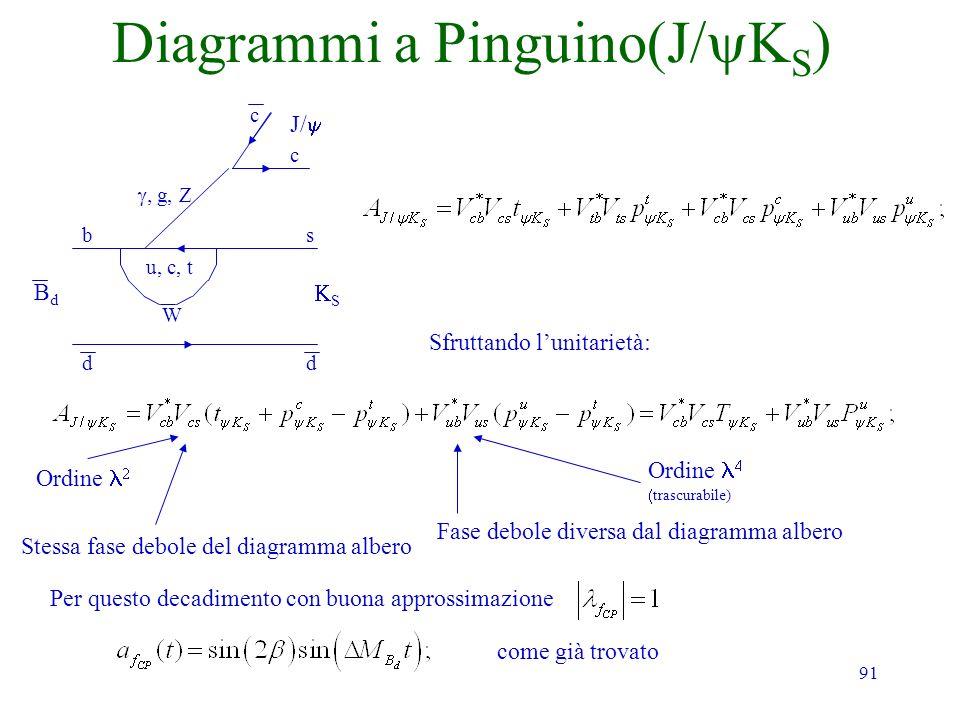 Diagrammi a Pinguino(J/yKS)