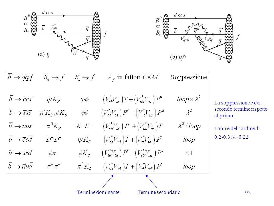 La soppressione è del secondo termine rispetto. al primo. Loop è dell'ordine di. 0.2-0.3; l=0.22.