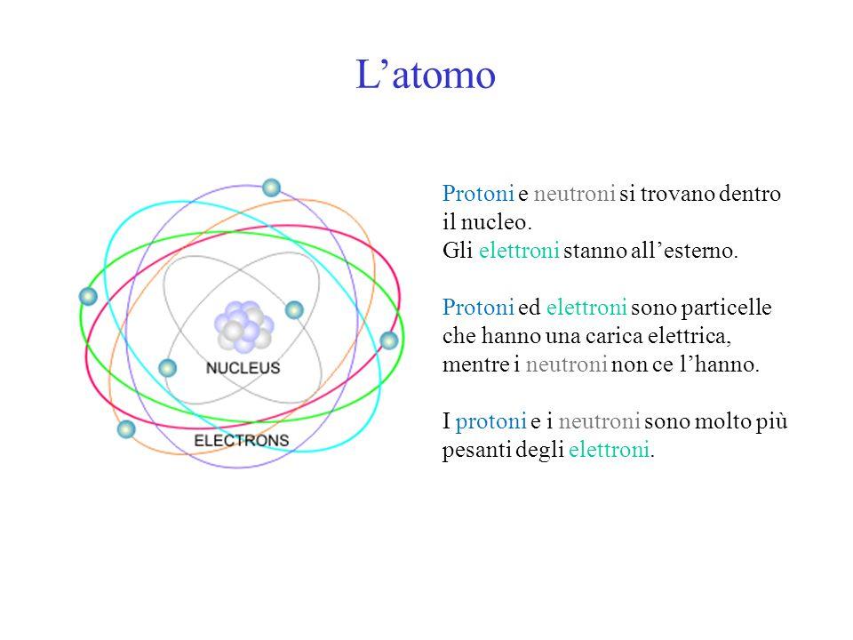 L'atomo Protoni e neutroni si trovano dentro il nucleo.