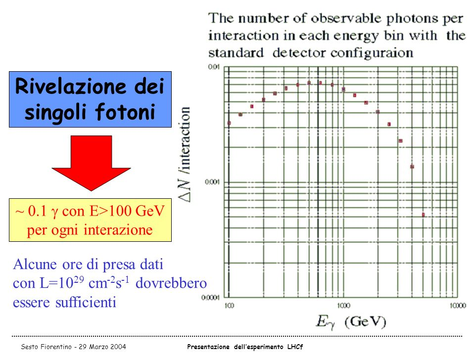 Rivelazione dei singoli fotoni Presentazione dell'esperimento LHCf