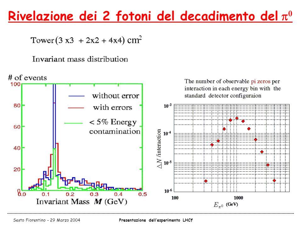 Presentazione dell'esperimento LHCf