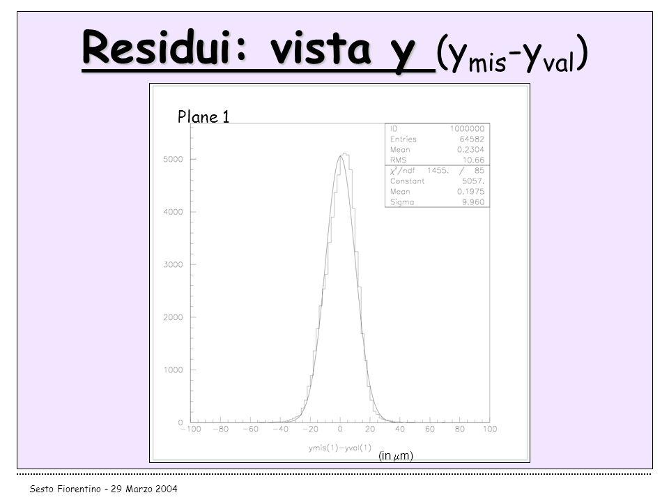 Residui: vista y (ymis-yval)