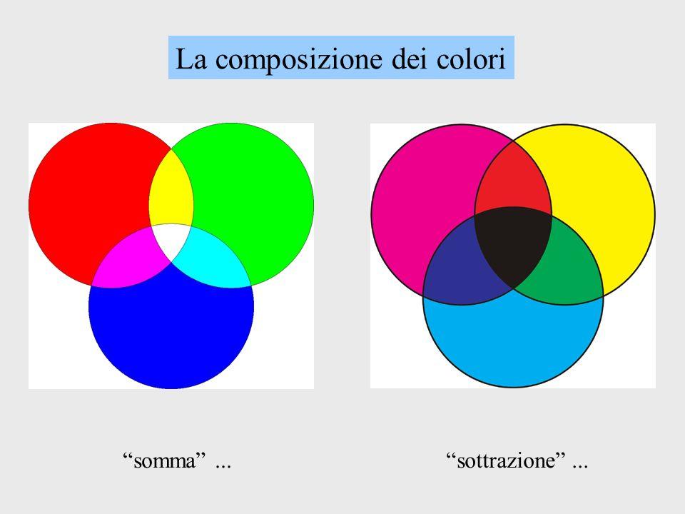 La composizione dei colori