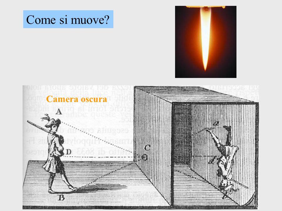 Come si muove Camera oscura