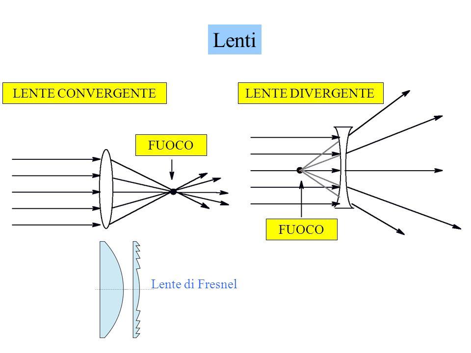 Lenti LENTE CONVERGENTE FUOCO LENTE DIVERGENTE FUOCO Lente di Fresnel