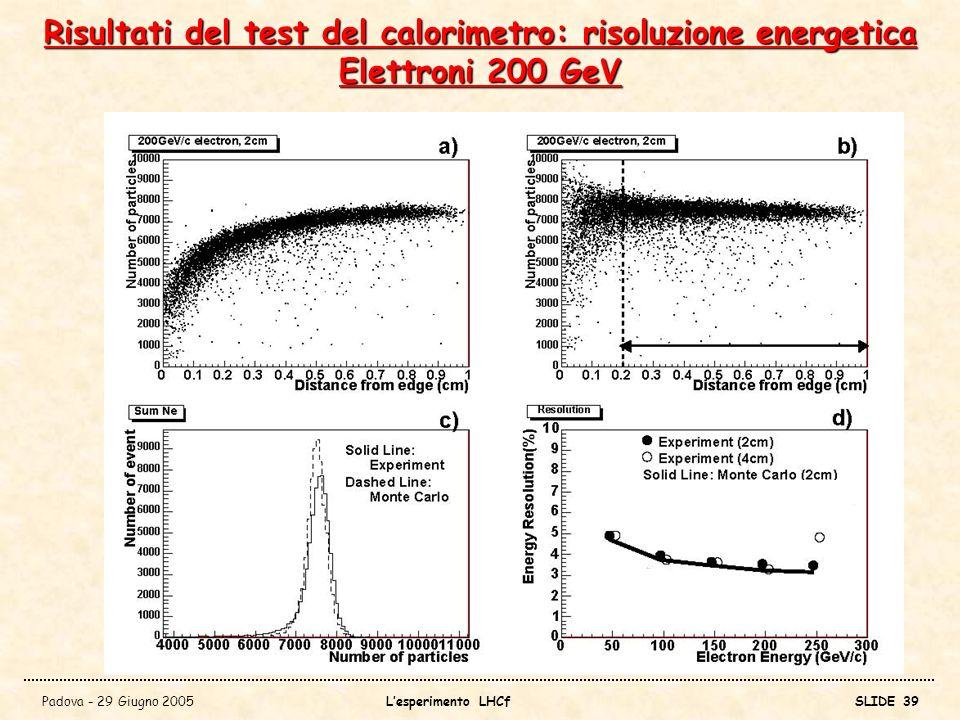 Risultati del test del calorimetro: risoluzione energetica Elettroni 200 GeV