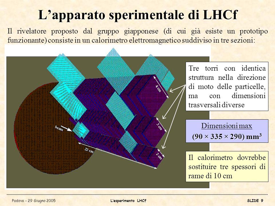 L'apparato sperimentale di LHCf