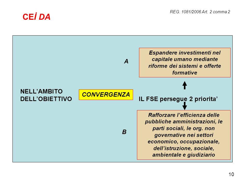 CEİ DA A NELL'AMBITO DELL'OBIETTIVO IL FSE persegue 2 priorita'