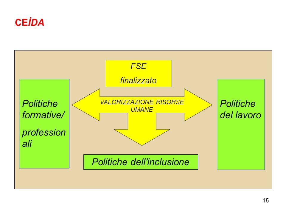 Politiche dell'inclusione