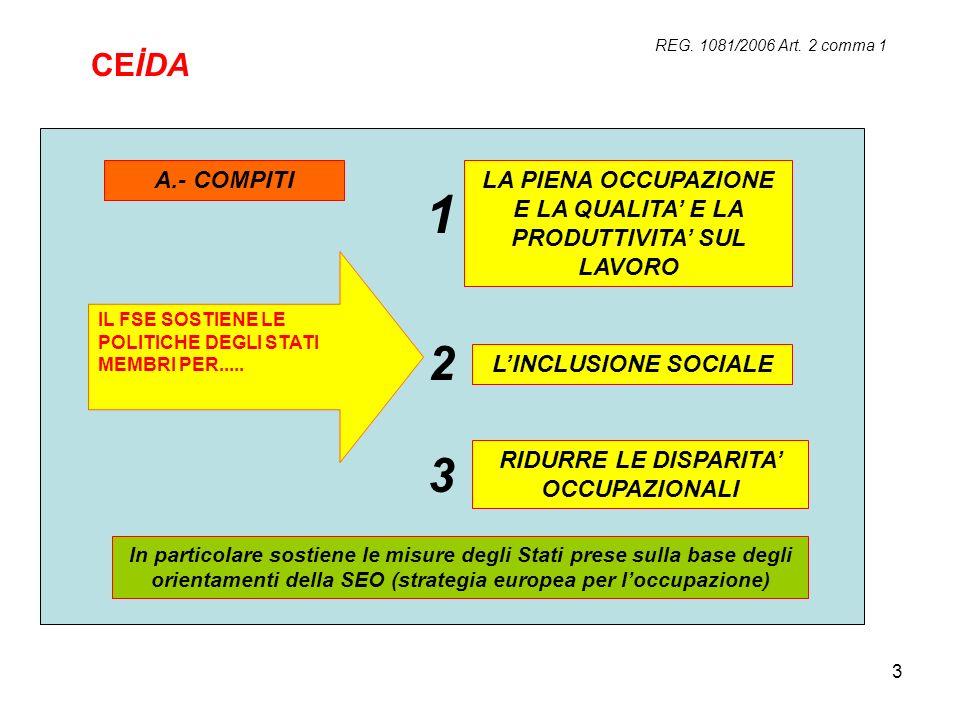 REG. 1081/2006 Art. 2 comma 1 CEİDA. A.- COMPITI. LA PIENA OCCUPAZIONE E LA QUALITA' E LA PRODUTTIVITA' SUL LAVORO.