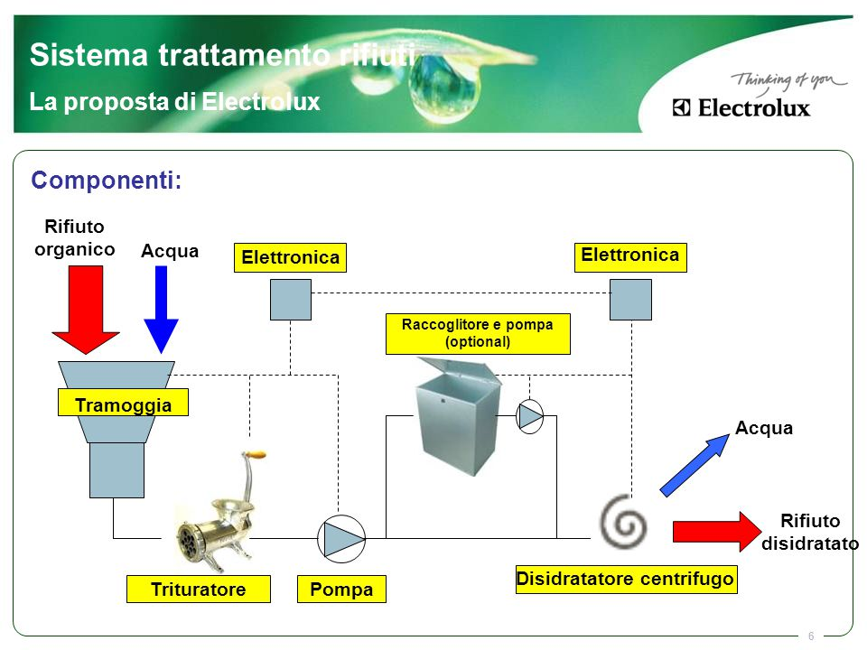 Raccoglitore e pompa (optional) Disidratatore centrifugo