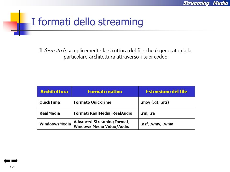 I formati dello streaming