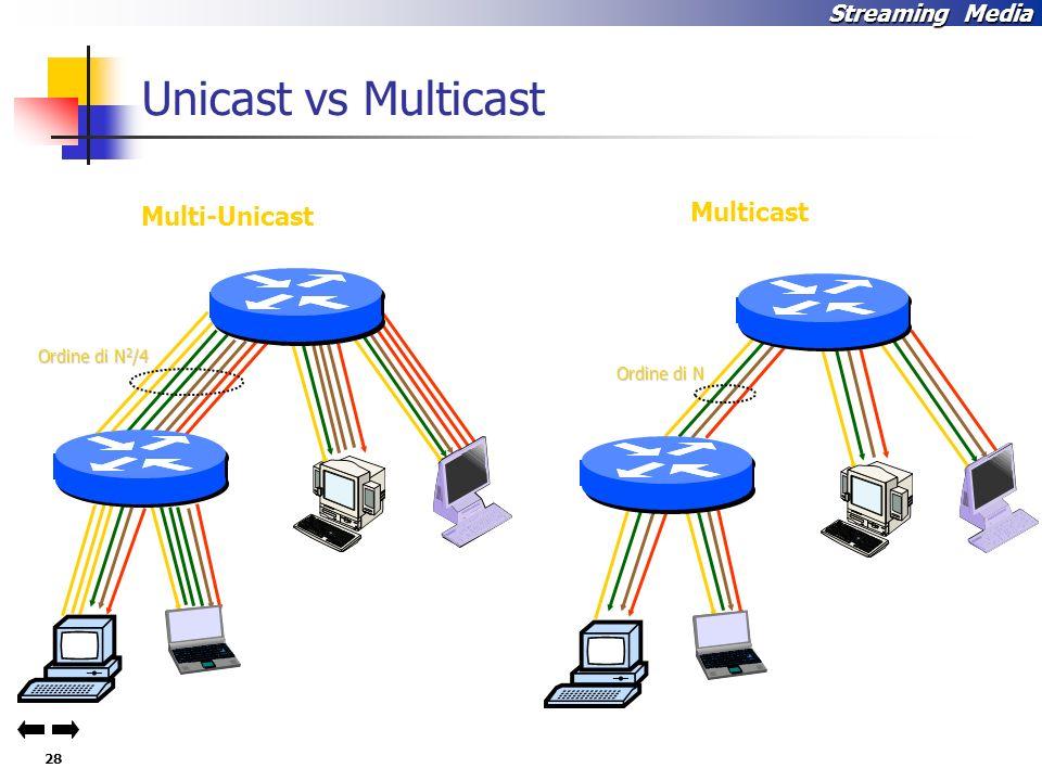 Unicast vs Multicast Multi-Unicast Multicast Ordine di N2/4