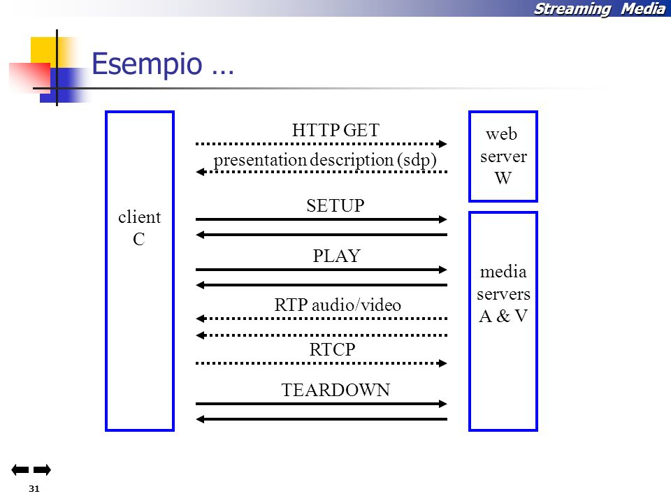Esempio … HTTP GET web server W presentation description (sdp) SETUP